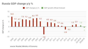 Market Trend and Demand - Russia 2020 GDP declines by 3.1% Will Affect the Price of ZrB2 powder